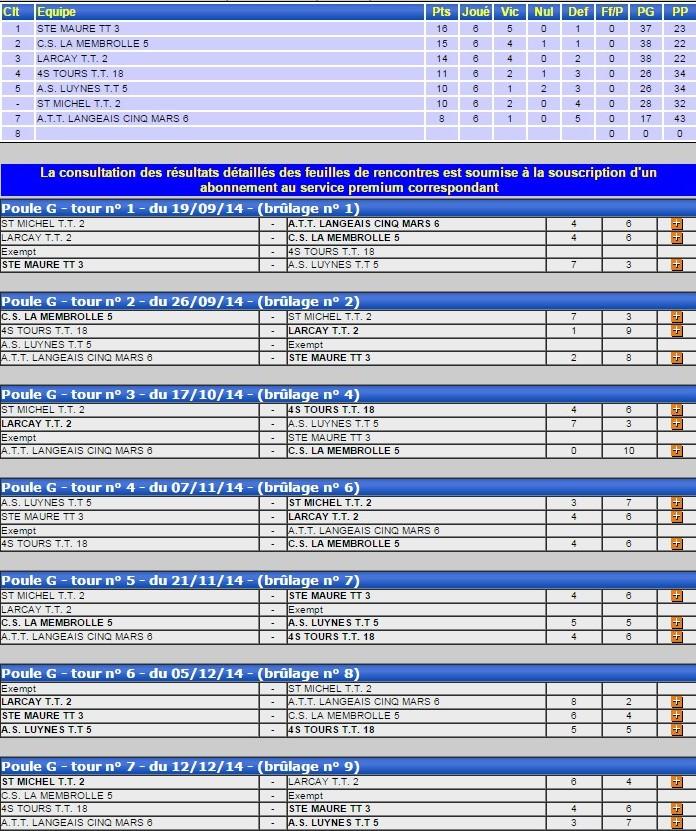 Classement D461